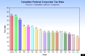 CANADA-CORPORATE-TAX-RATE