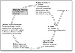 defining deviancy