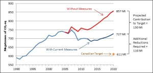 Canada greenhouse emissions