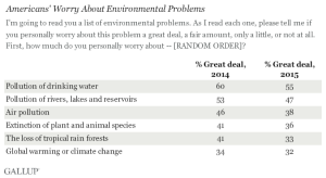 climate change apathy