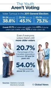 young_vote_infographic