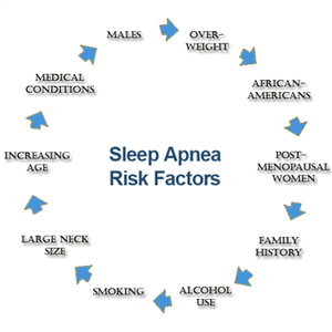 sleep-apnea-risk