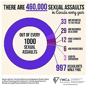 sexual assaults in Canada