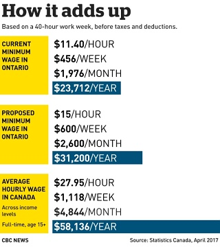 minimum-wage-graphic Ontario 2017