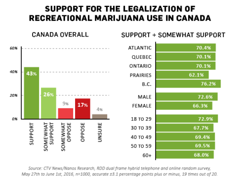 legalization support in canada
