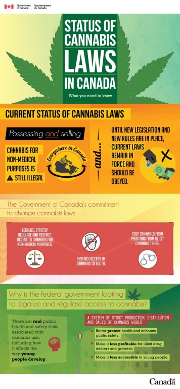 status of cannabis in Canada
