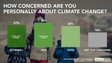 climate change how concerned