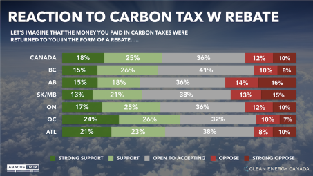 reaction to carbon tax canada